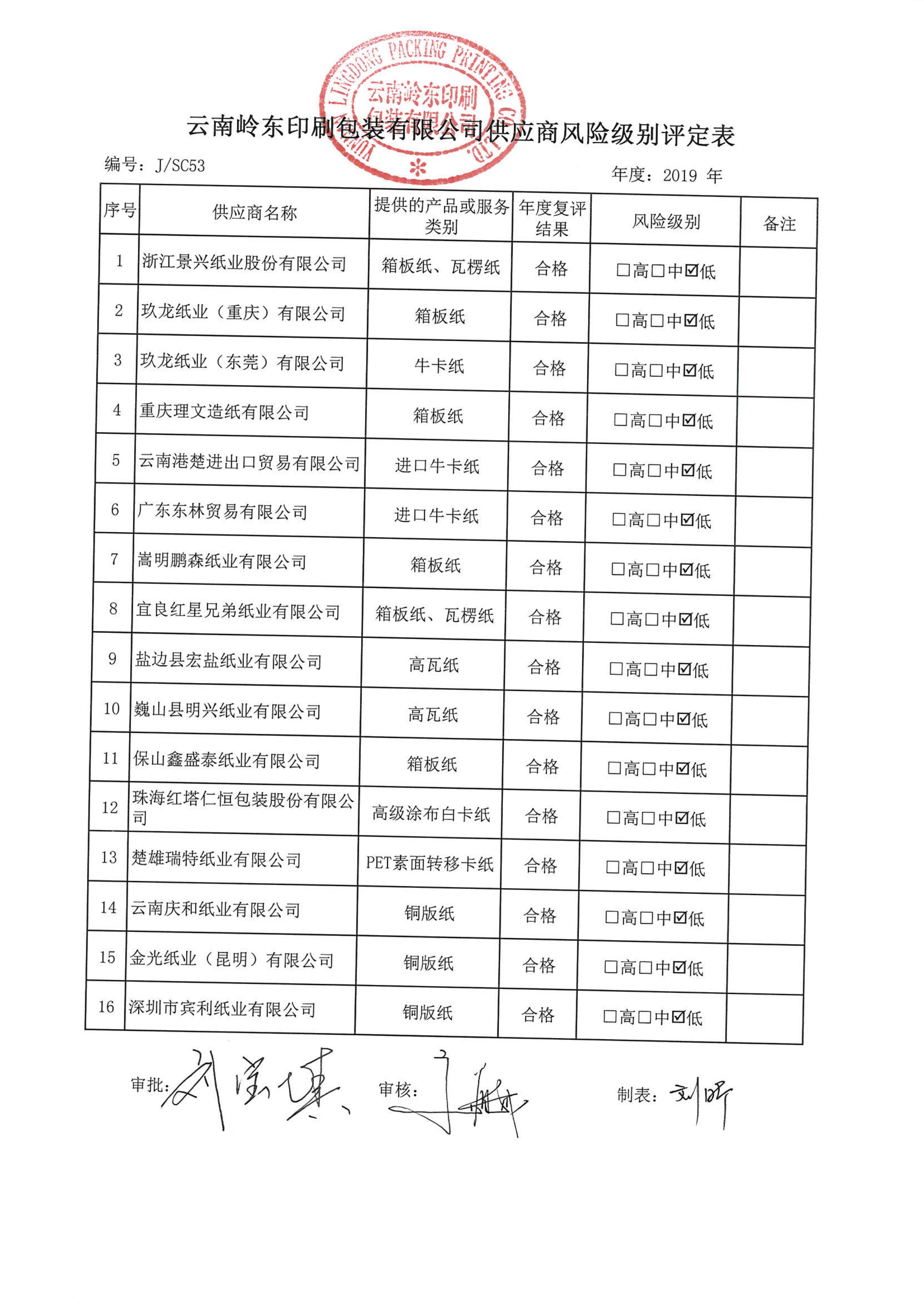2019年风险评定表(原纸)_00.png